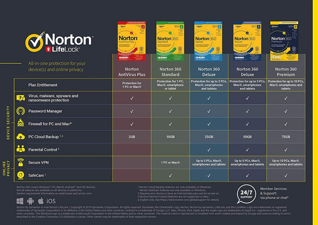 Norton Packages