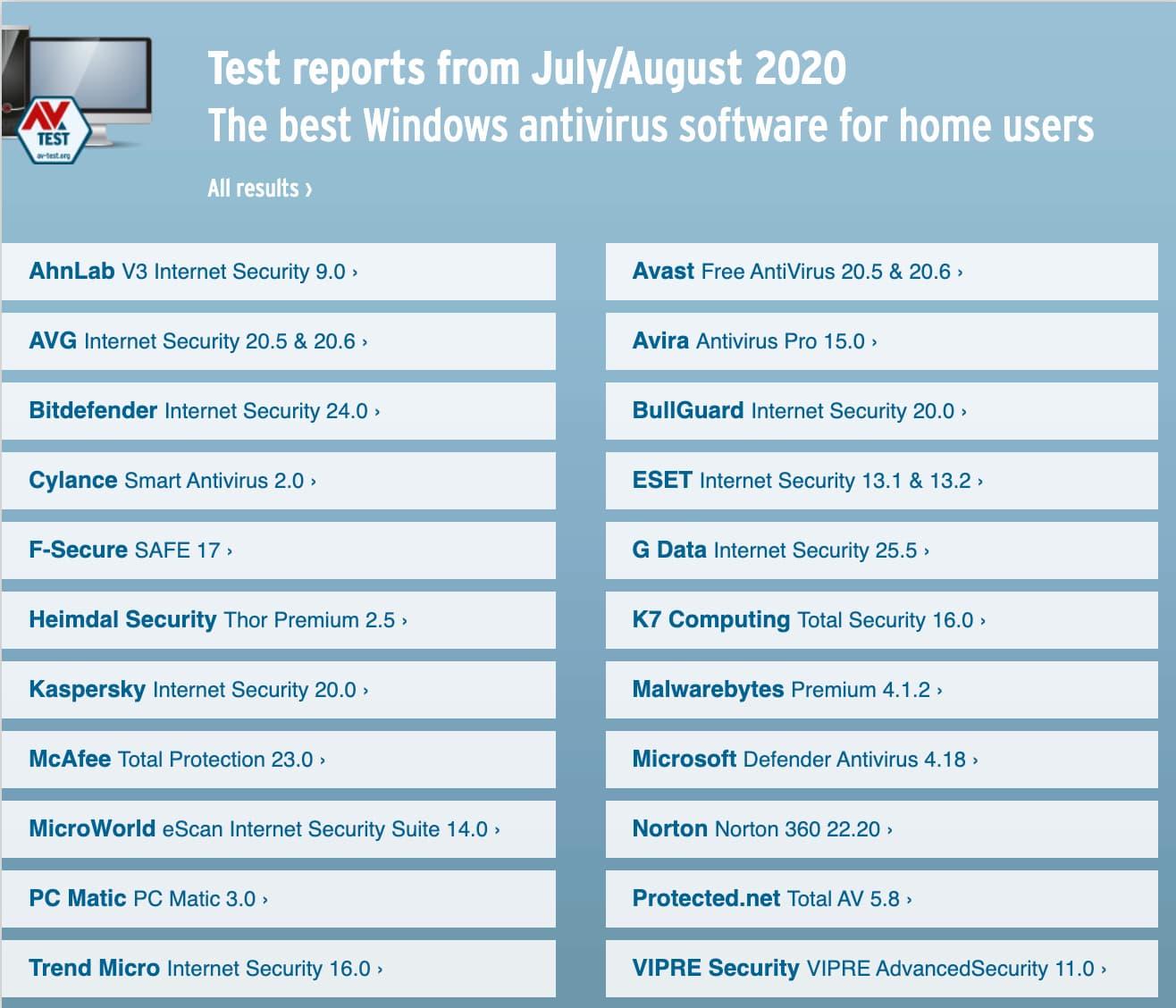 best antiviruses for Windows 10